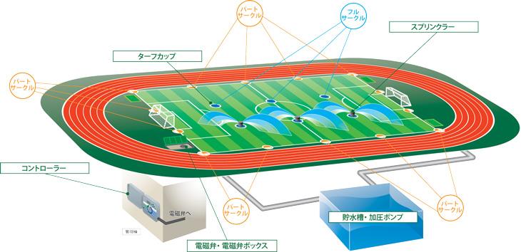 グラウンド・競技場の散水プラン